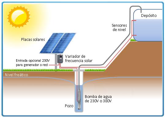 esquema-funcionamiento-bomba-solar-sumergible-con-variador-de-frecuencia